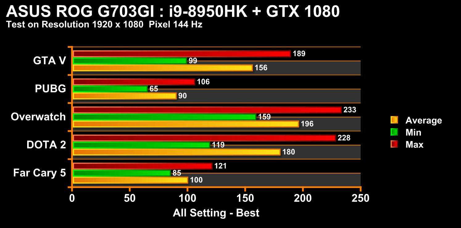 g703gi chart