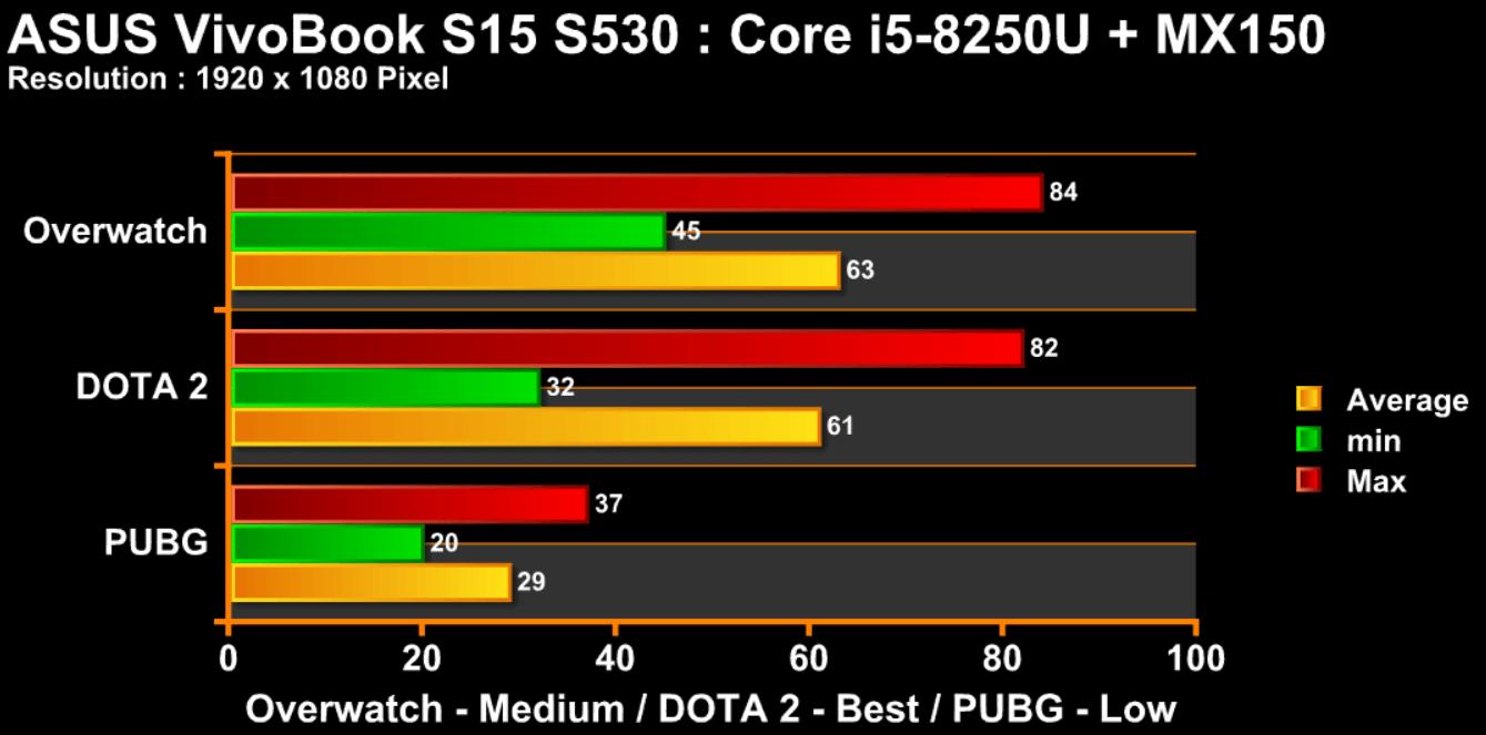 gametest vivobook s530