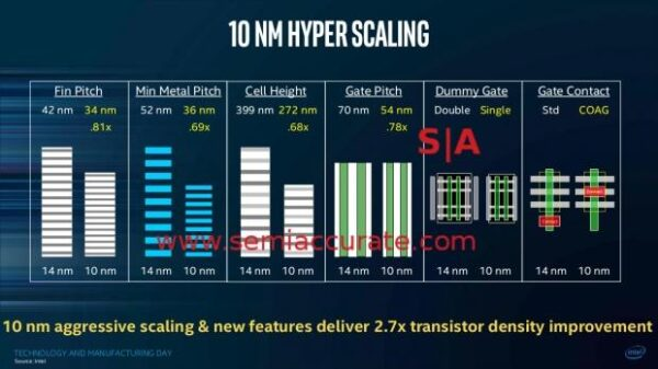63592 05 intel reportedly kills off upcoming 10nm process