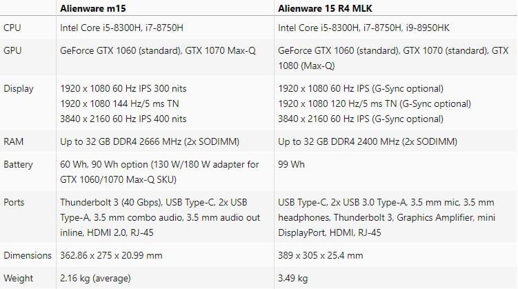 Alienware m15 and 15 R4 MLK Spec 600 01
