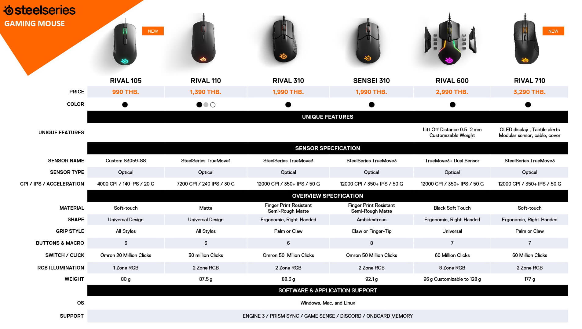 COMPARE SteelSeries MOUSE