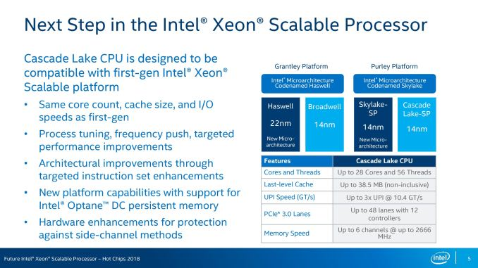 HC30.Intel .Akhilesh.CLX CPU.R0p98 page
