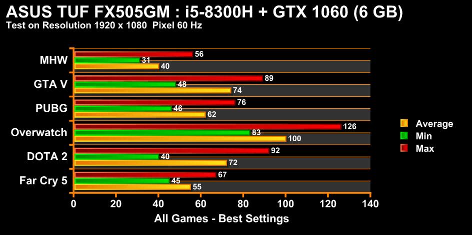 chart fx505 games