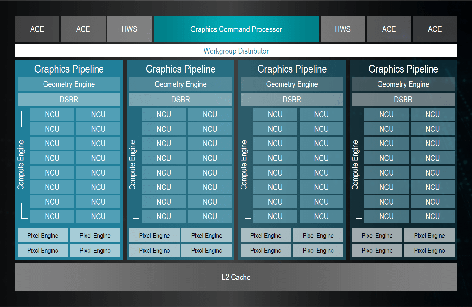 Vega 20 GPU Block Diagram