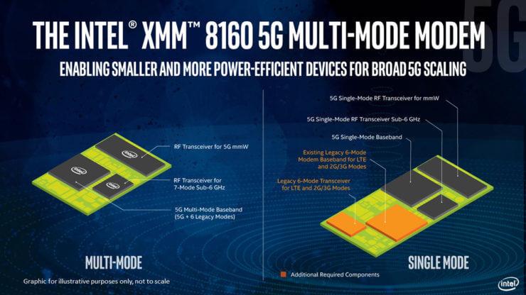 XMM 8160 5G modem 3