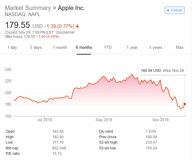2018 11 29 21 27 30 aapl Google Search