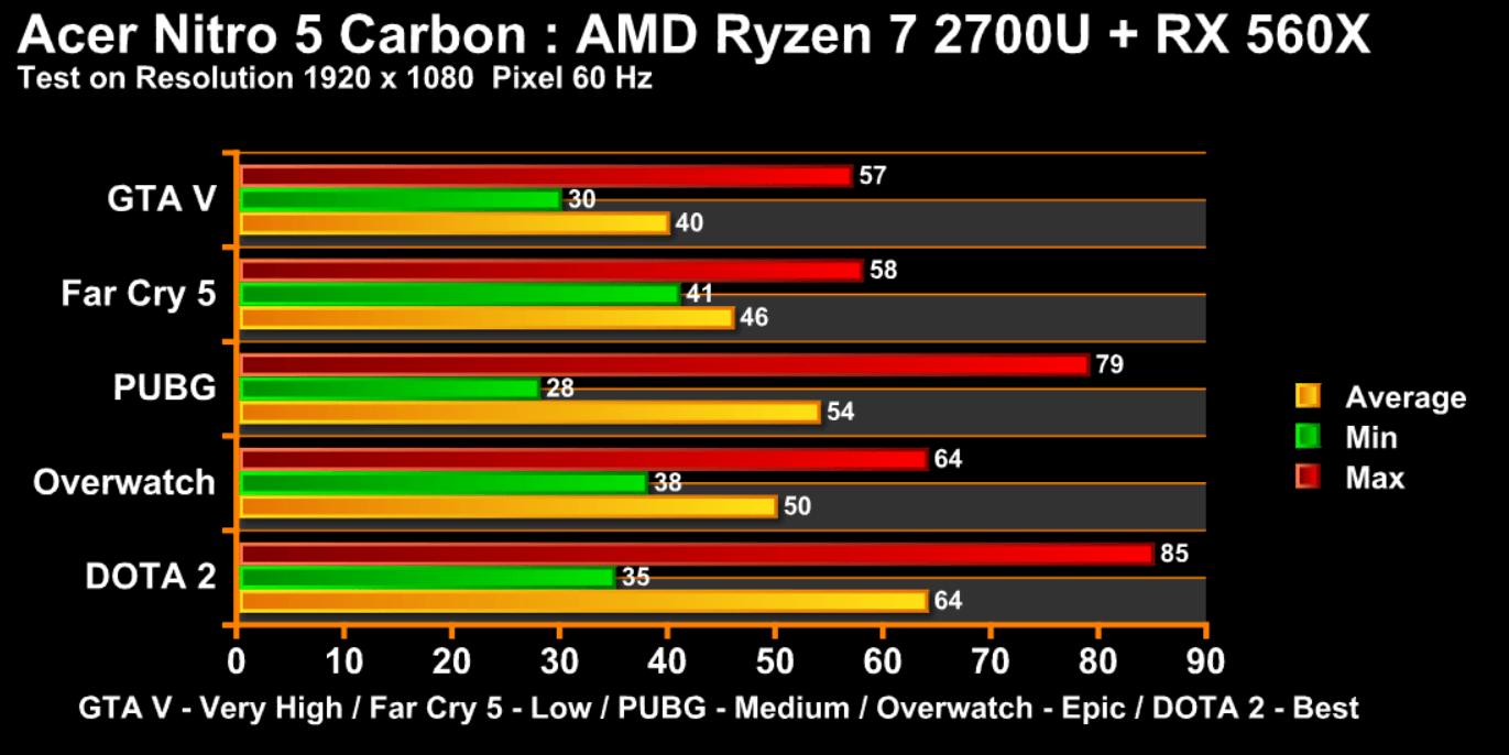 Acer Ryzen 7 chart