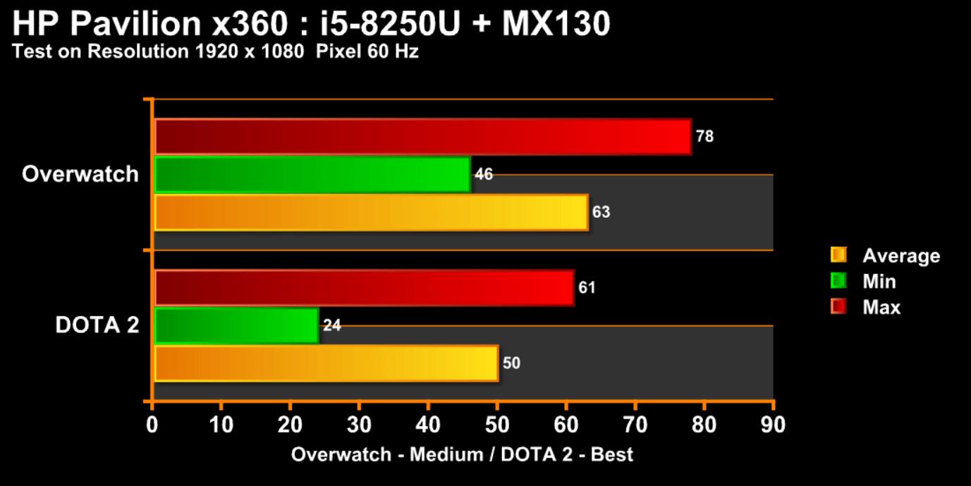 Hp x360 chart
