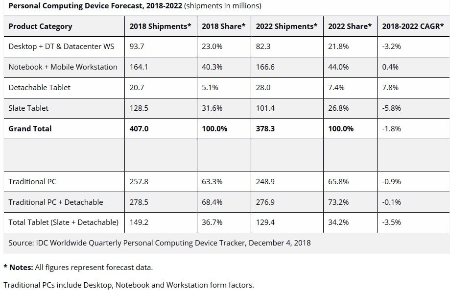 IDC Personal Computing Device Forecast
