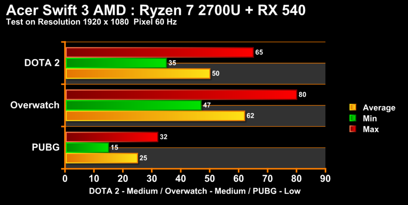 Acer Swift 3 AMD Chart Game