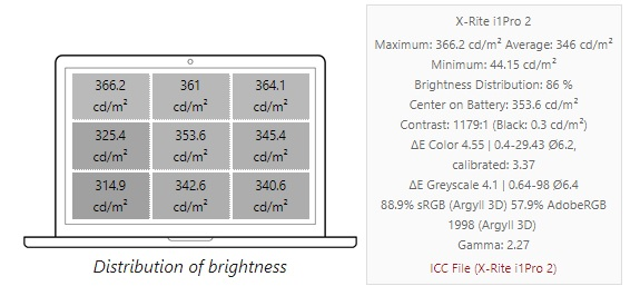 Alienware m15 Distribution of brightness