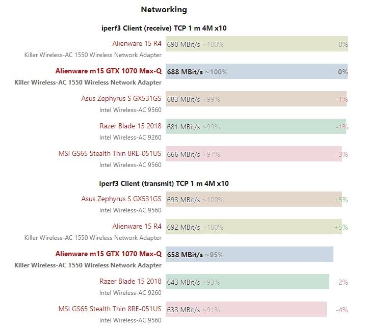 Alienware m15 Networking test
