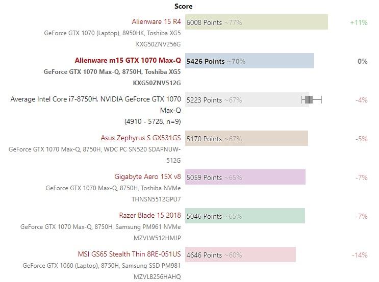 Alienware m15 PCMark10 test 04