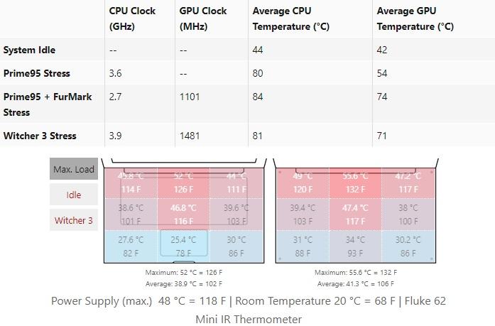 Alienware m15 temperature 01