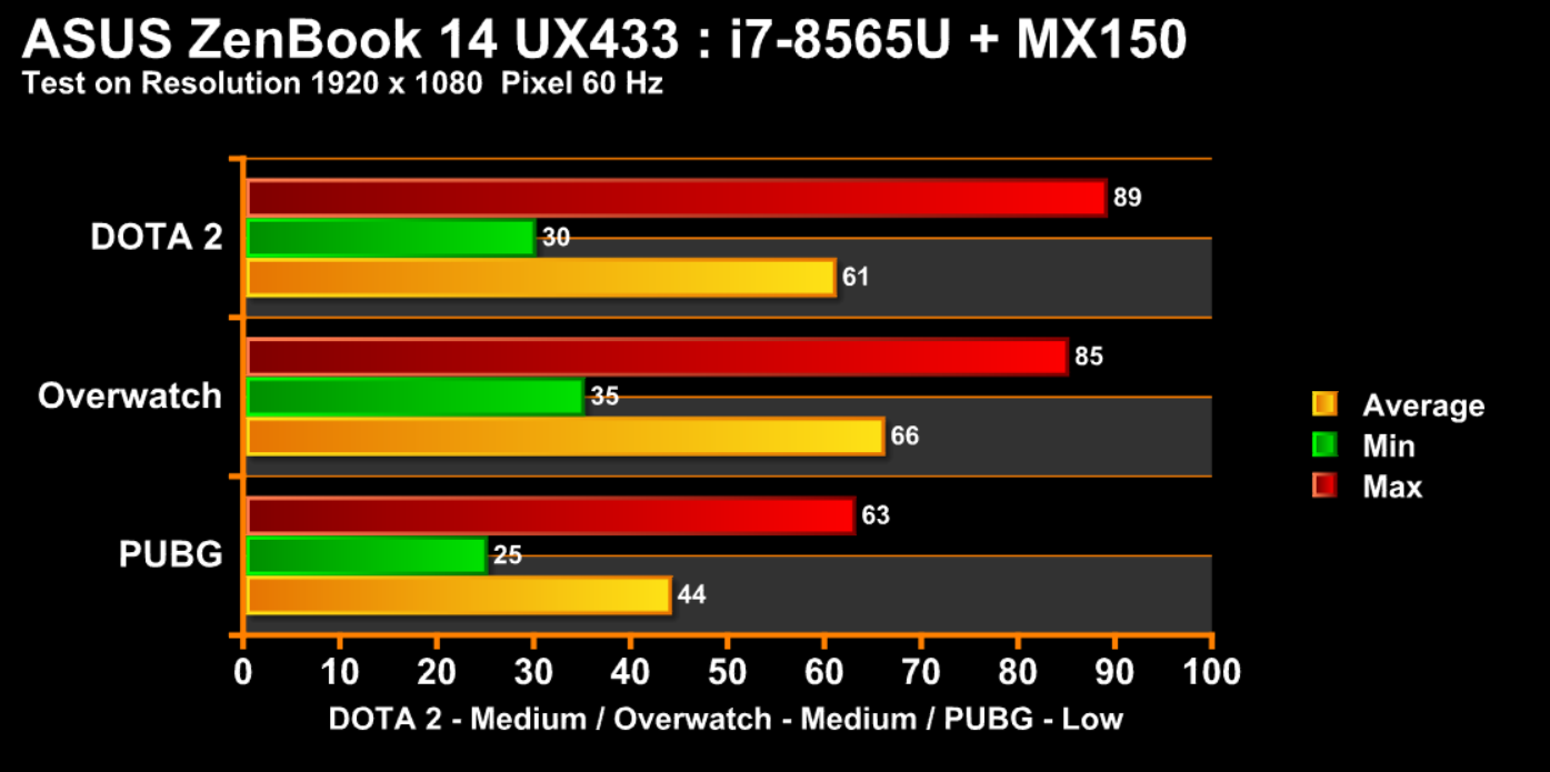 Chart ASUS ZenBook 14