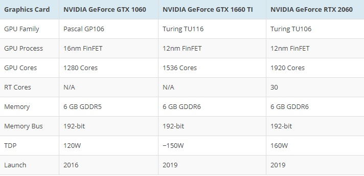 NVIDIA GeForce 20 Series Official Turing Architecture 02