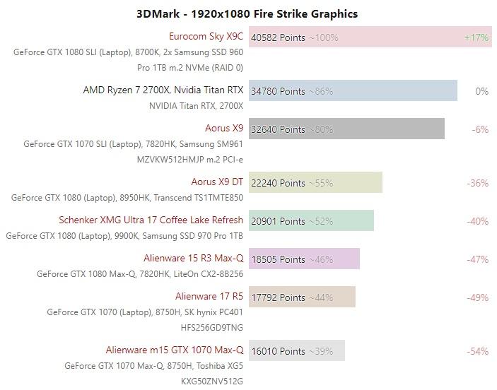 NVIDIA Titan RTX 3dmark benchmark 600 01