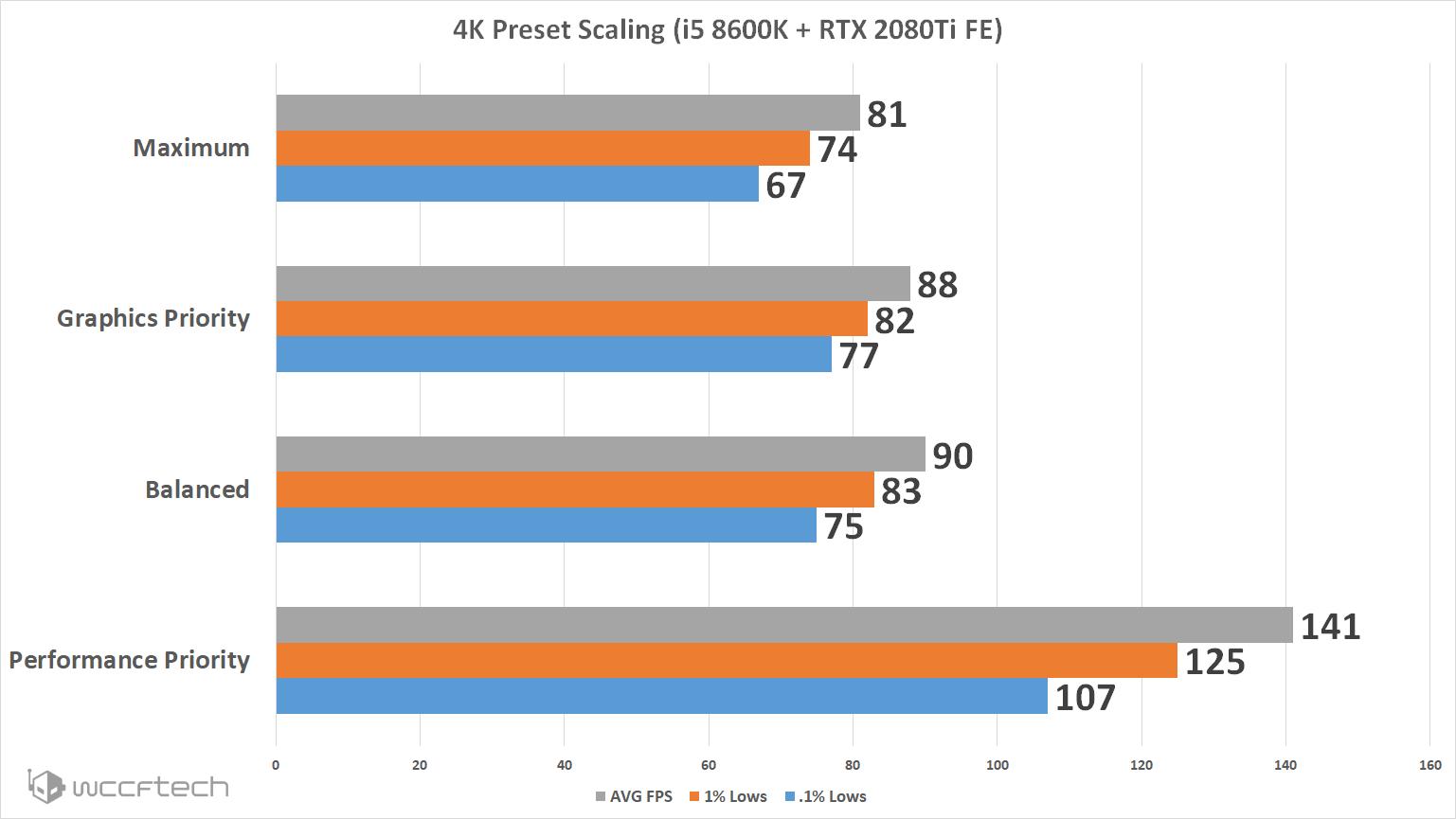RE2 4k scaling