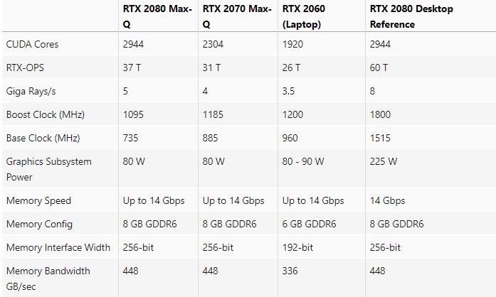 RTX 2000 Max Q compare 600 01