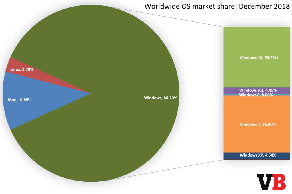 os market share december 2018