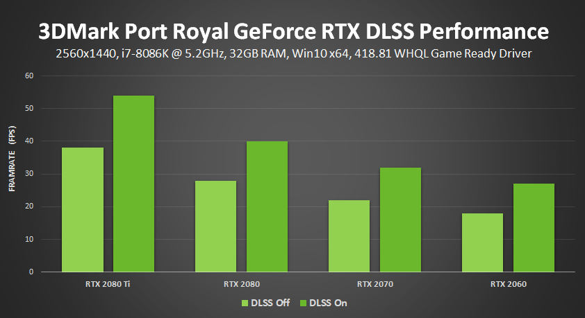 3dmark port royal nvidia dlss geforce rtx performance results 4 1