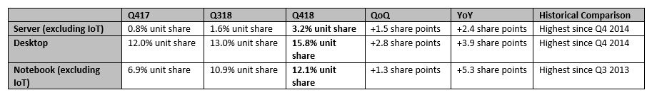 AMD CPU Market Share EPYC Ryzen Ryzen APU Ryzen Threadripper