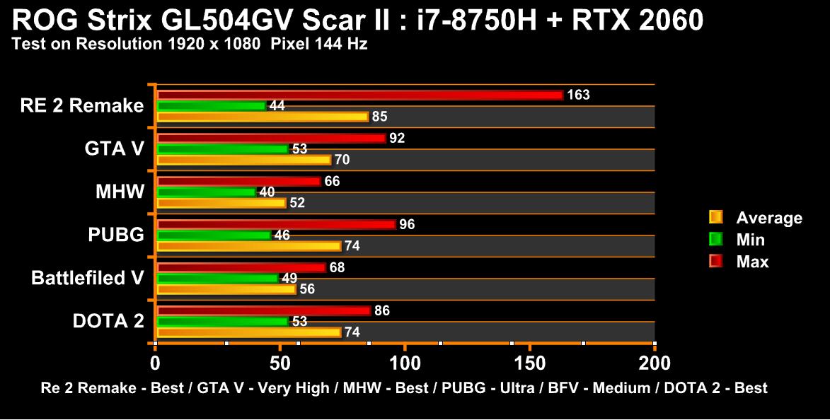 Chart ROG GL504GV