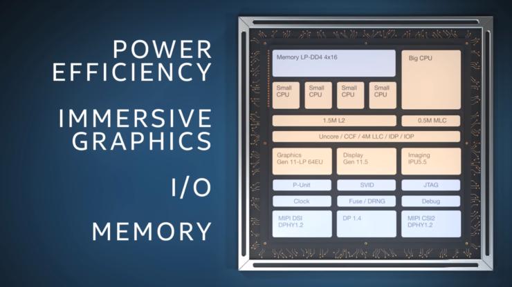 Intel Lakefield SOC with Foveros 3D Packaging
