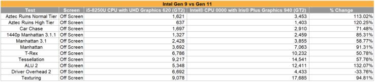 csm Intel Gen 9 vs Gen 11 4 83c3d9705b