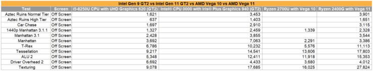csm Intel Gen 9 vs Gen 11 vs AMD 2700U 9 b9a1623a01