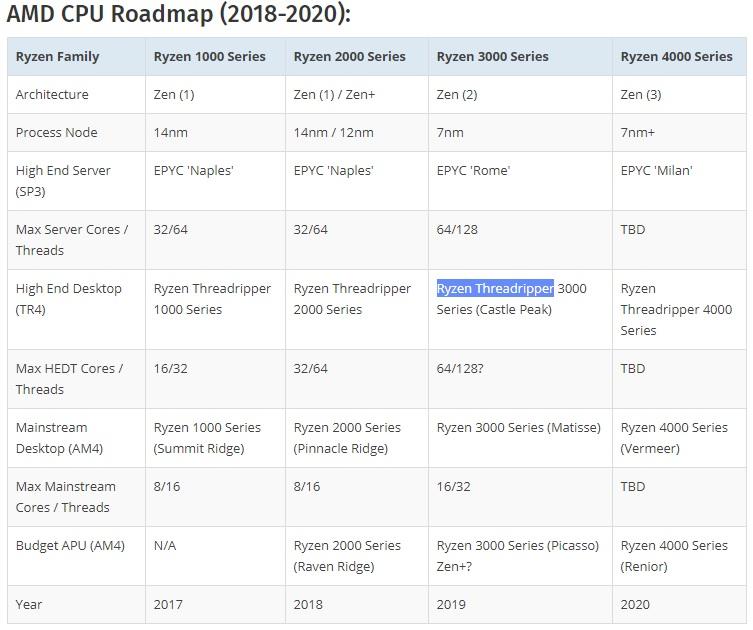 AMD CPU Roadmap 2018 2020