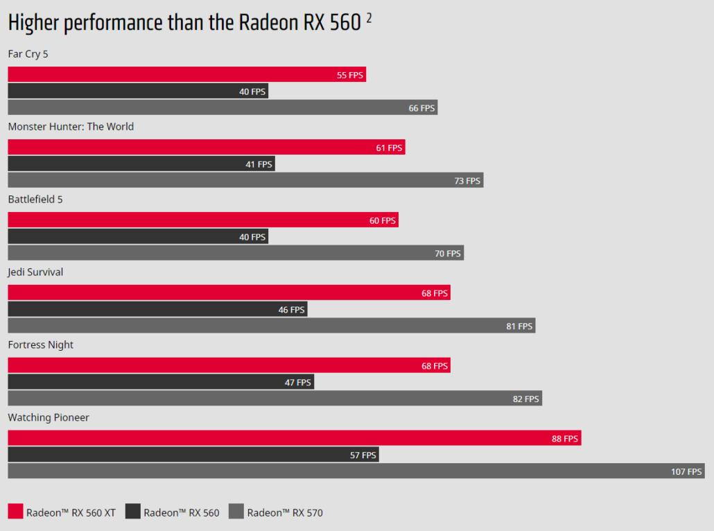 AMD Radeon RX 560 XT Performance