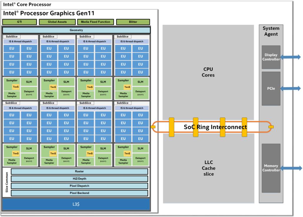 Intel Gen 11 Graphics Die