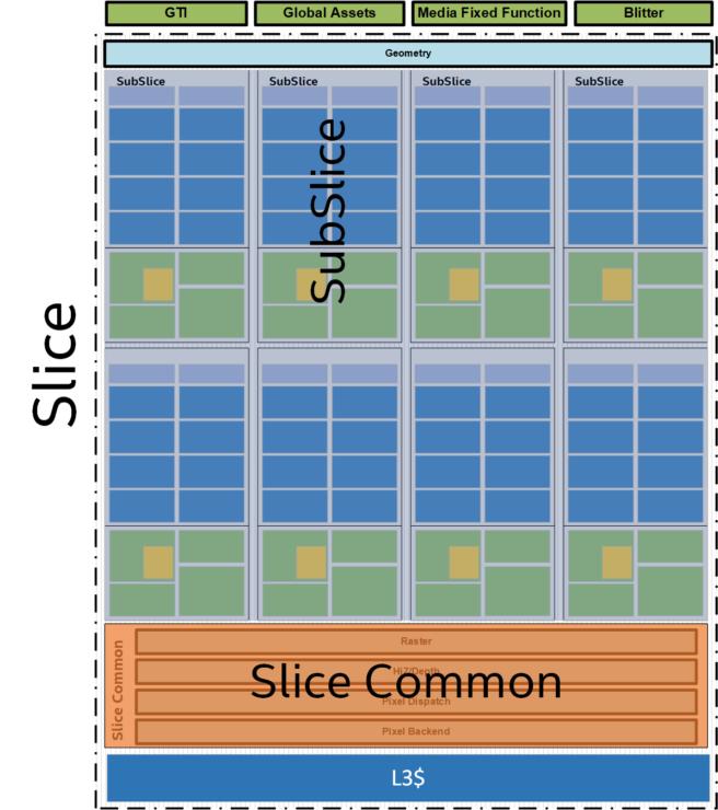 Intel Gen 11 Graphics Slice