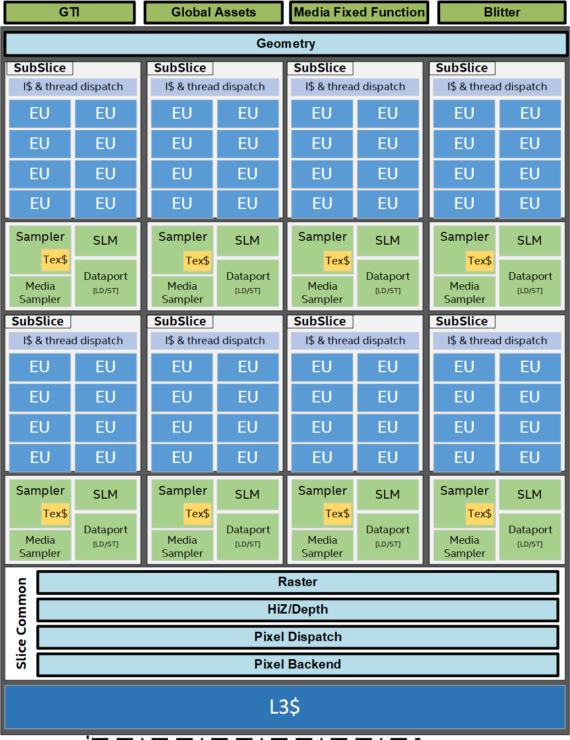 Intel Gen 11 Graphics Slice Architecture