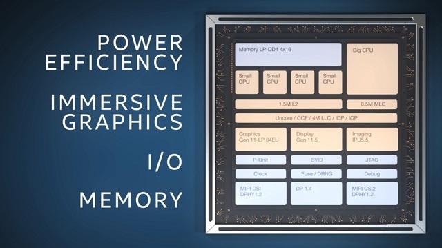 Intel Lakefield SOC with Foveros 3D Packaging 4