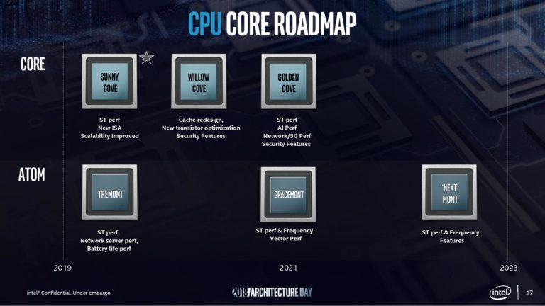 Intel Sunny Cove 2