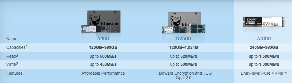 Kingston SSD series