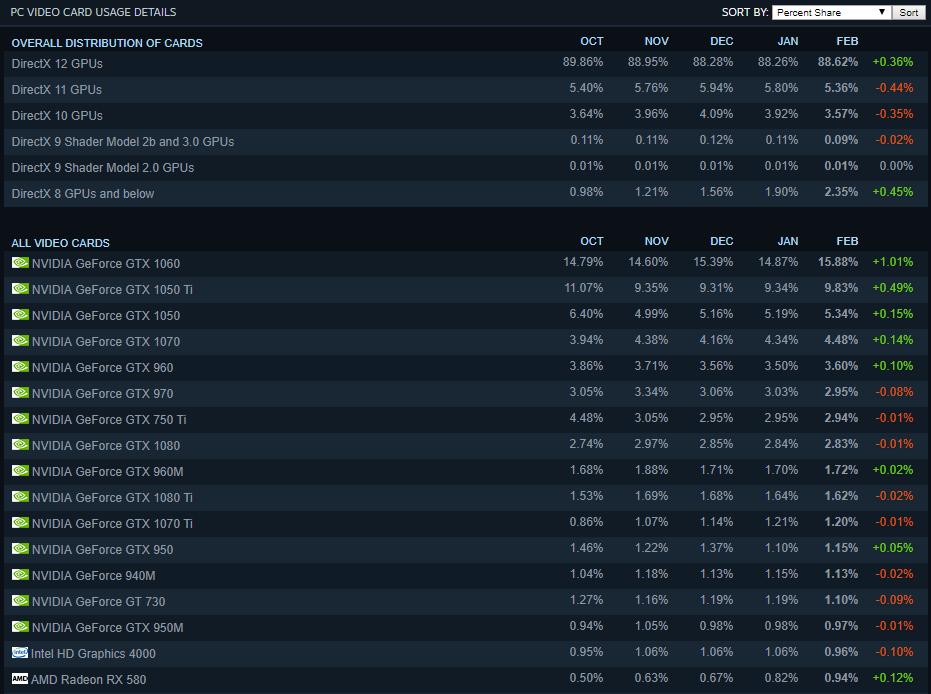 NVIDIA GeForce GTX 1060 Steam Hardware Survey