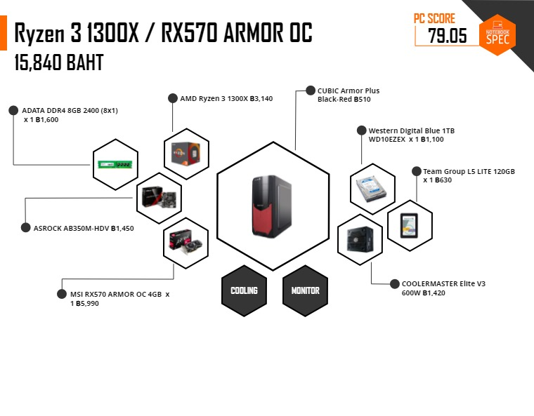 pc spec commart 2019 15000 AMD 1