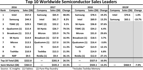 table semiconductor