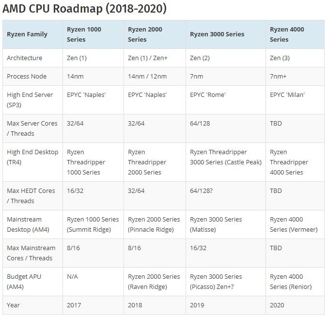 AMD CPU Roadmap 600