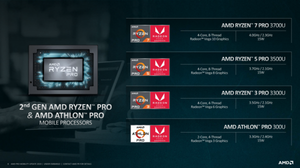 AMD Ryzen PRO and Athlon PRO Mobile April 2019 08