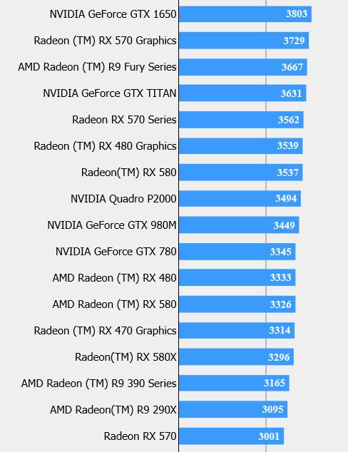 FFXV benchmarks