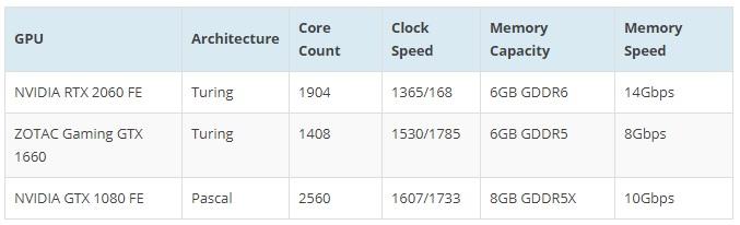GPU in test 600