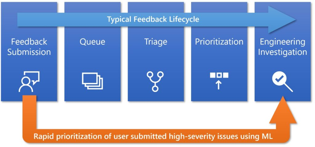 Microsoft - ยกเลิกการบังคับ Windows Update อัตโนมัติแล้ว ใน