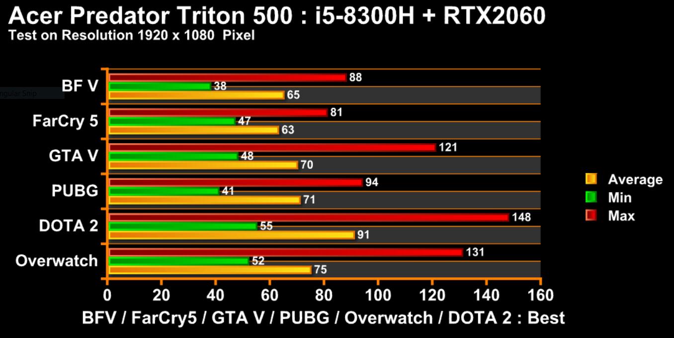gametest triton500