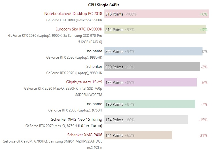 intel cfl h gen 9 single core test 600 01