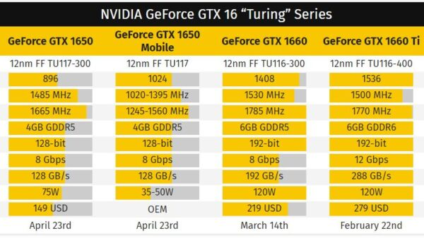 nVIDIA GeForce GTX 16 mobile table