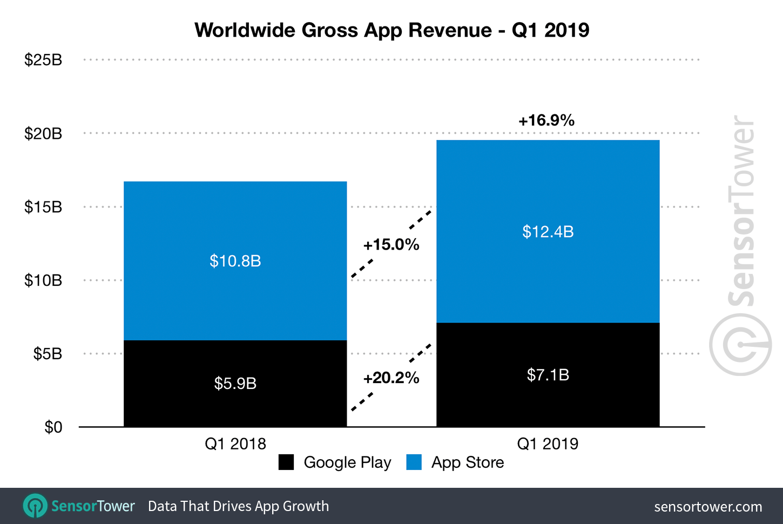 q1 2019 app revenue worldwide